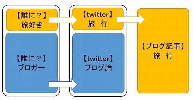 ブログとツイッター