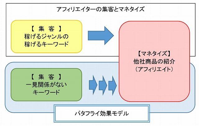 バタフライ効果モデル