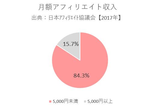 日本アフィリエイト協議会結果